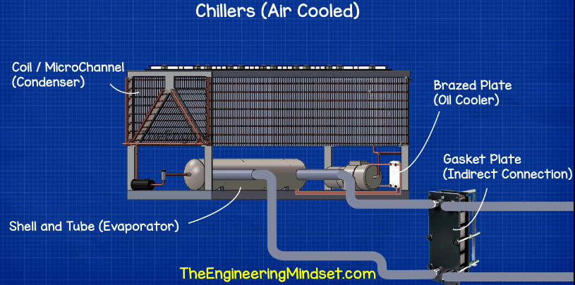 chiller heat exchangers