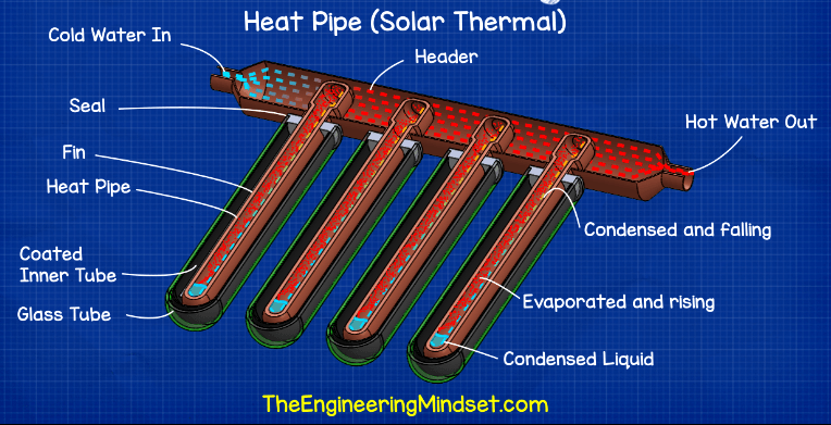 heat pipe solar thermal working principle how hvac heat exchangers work