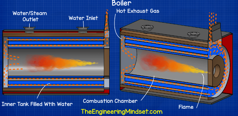 How a boiler works hvac heat exchangers explained