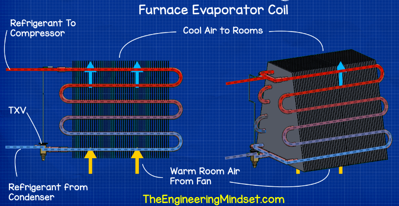 How Furnace Evaporator Air Conditioning Works Hvac Heat