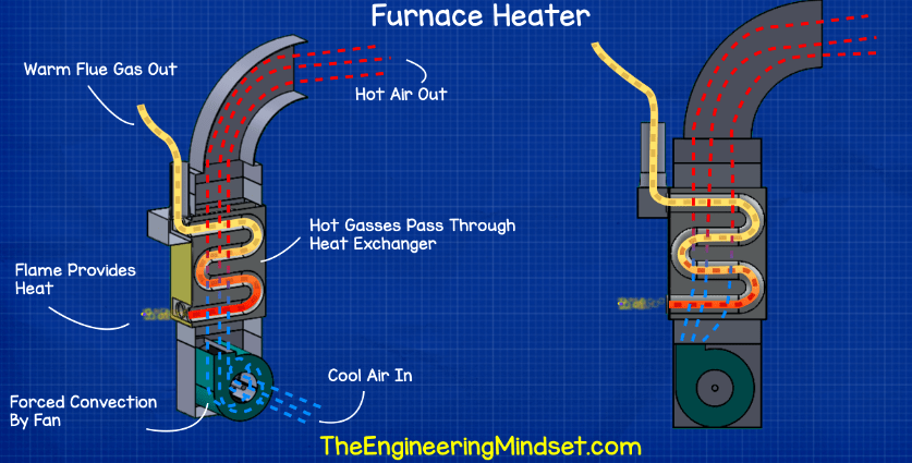 how furnace heaters work