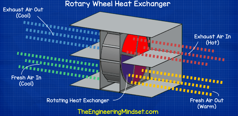 Rotary wheel heat exchaner