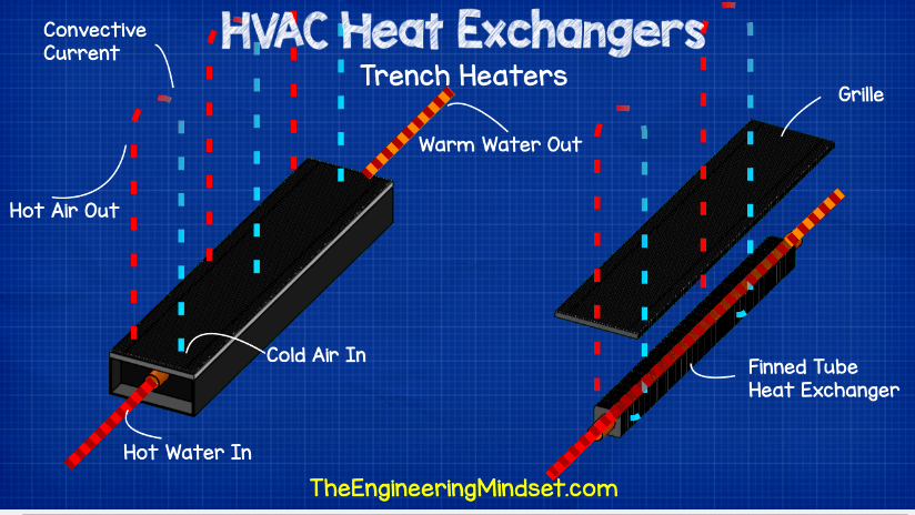 Trench heater
