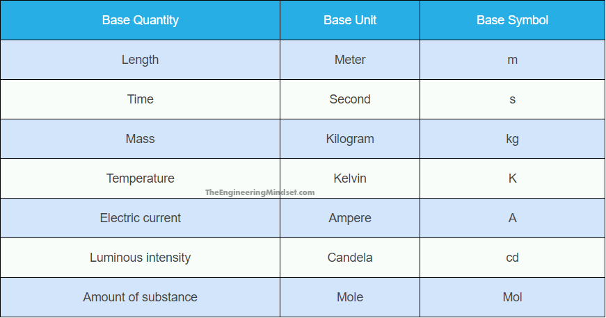 SI BASE UNITS TABLE