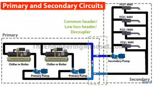 low loss header, common header, decoupler centralised hvac system
