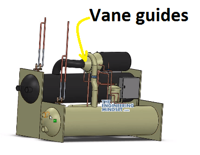 vane guide location on chiller
