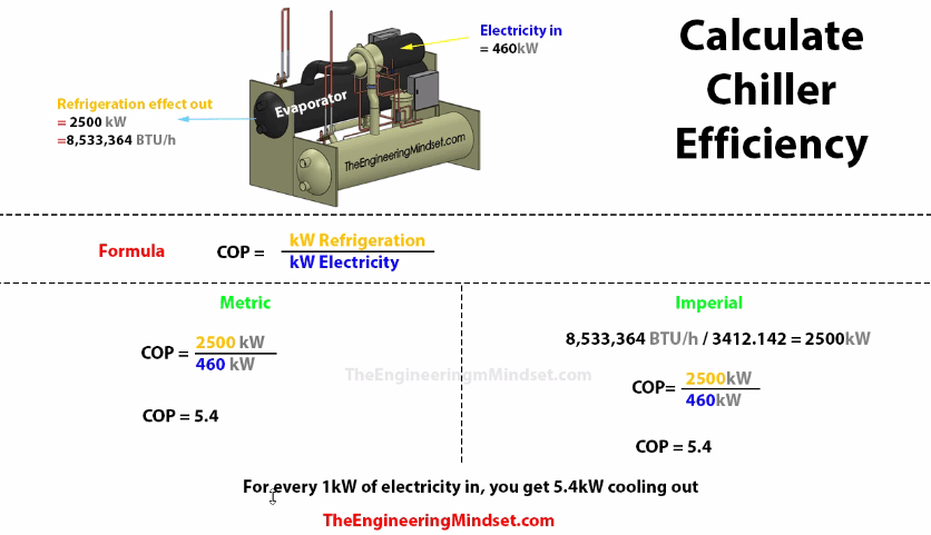 how to calculate the efficiency of a chiller imperial and metric