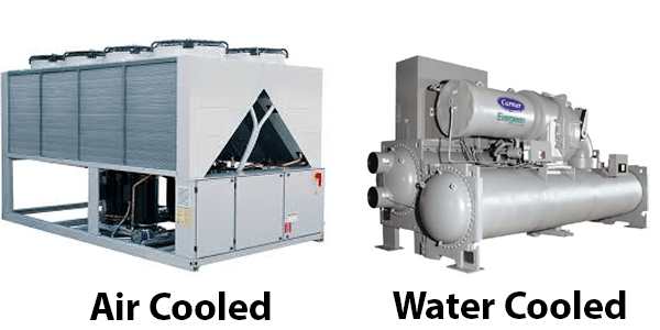 Air cooled chiller and water cooled chiller