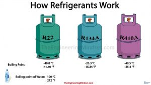 Refrigerant Types and Boiling Points