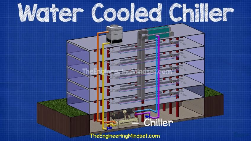 Water Cooled Chiller The Engineering Mindset