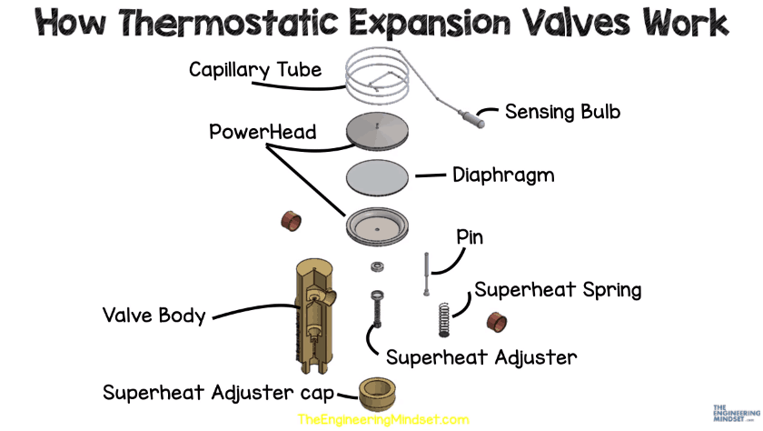 Main components of thermostatic expansion valve