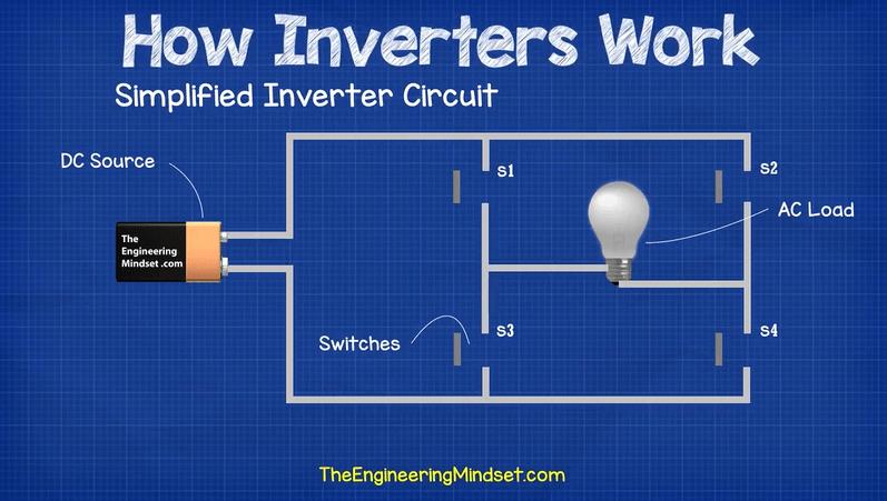 Inverter converts DC to AC