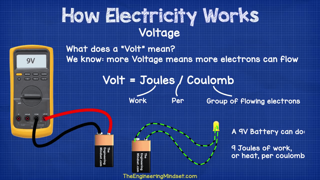What Is A Volt Joule Coulomb How Electricity Works