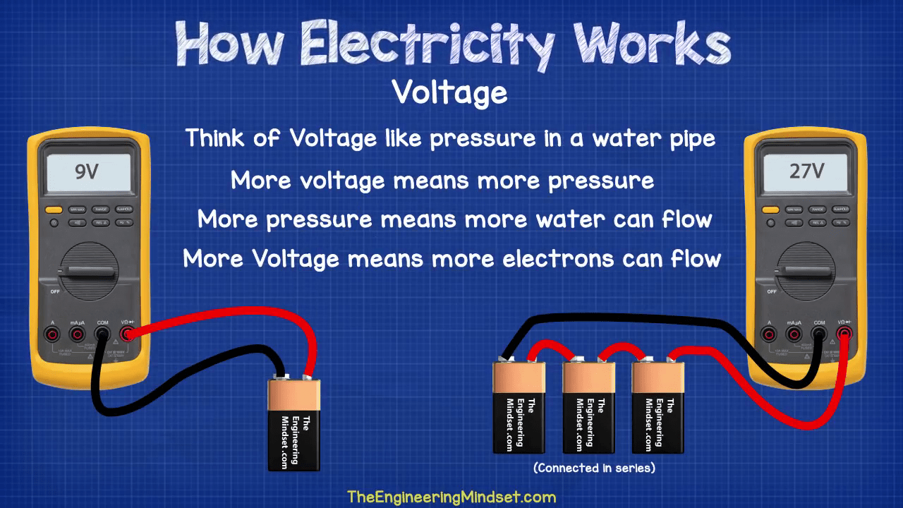 How Electricity Works >> What Is Voltage Voltage Is Pressure In An Electrical Circuit The