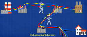 Three phase electricity distribution