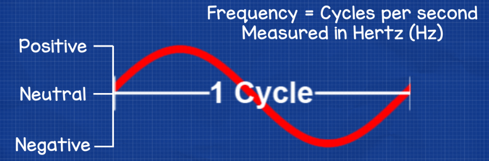 sine wave frequency hertz cycle hz