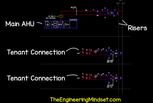 Ahu Riser And Tenant Connection Chilled Water Schematic