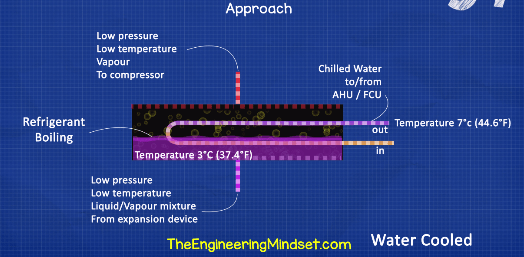 Approach temperature