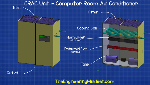 CRAC unit computer room air conditioner