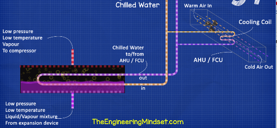 Chilled water system explained