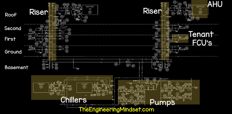 chiller, ahu, risers, pump location schematic
