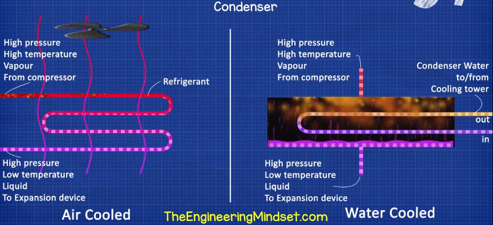 Chiller Condenser essential chiller terminology