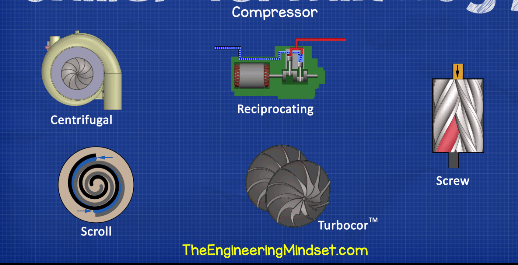 Chiller compressor types