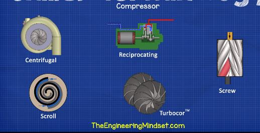 Chiller compressor types
