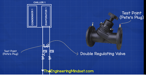 Chiller double regulating valve chilled water schematic