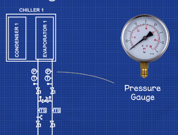 Chiller temperature and pressure gauges