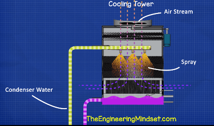 Cooling Tower Schematic The Engineering Mindset