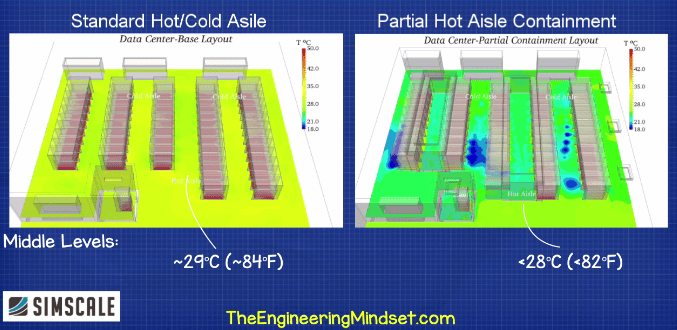 Hot and cold aisle vs hot aisle containment CFD 2