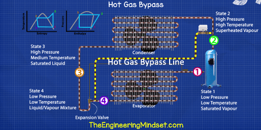 Hot gas bypass