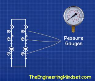 Pump set pressure gauges