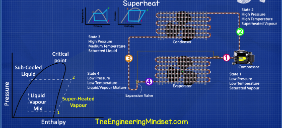 Refrigeration superheat explained