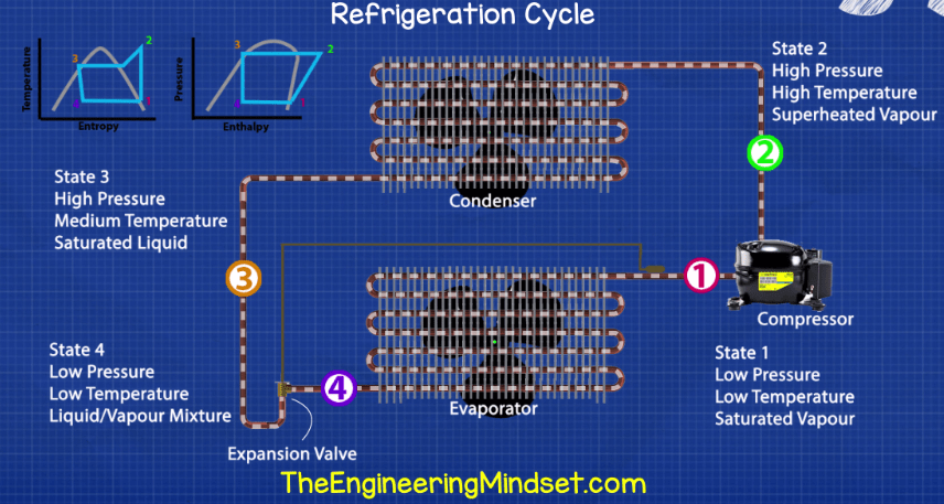 Refrigeration Cycle - chiller terminology