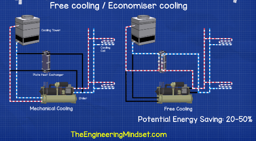 Improve Chiller Efficiency - The Engineering Mindset
