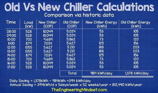 Energy saving from replacement chiller based on historic data COP