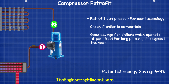 Compressor Retrofit