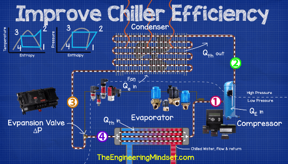 How Chillers Use Energy