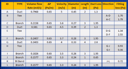 Duct sizing table complete - The Engineering Mindset