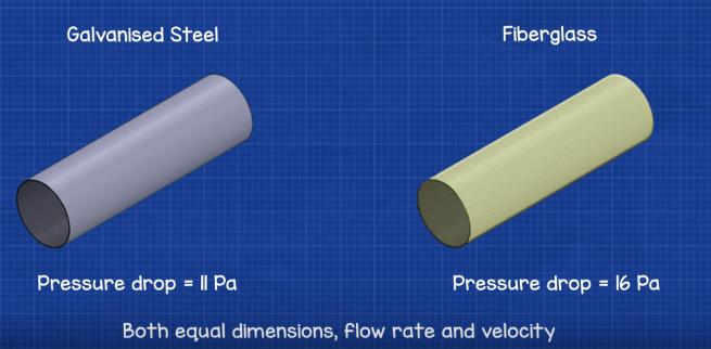 Ductwork pressure drop