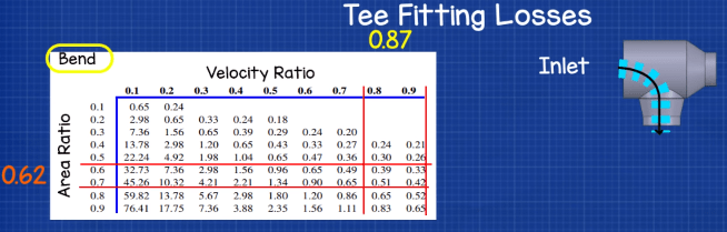 Tee fitting loss bend