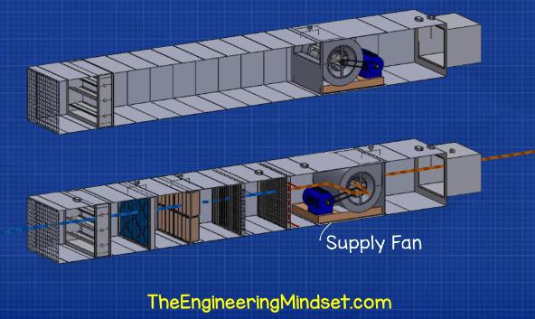 AHU supply fan how it works