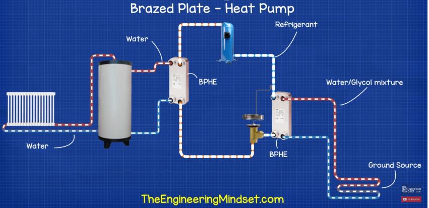 Brazed plate heat exchanger heat pump ground source