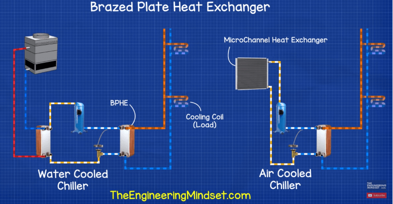 Brazed plate heat exchanger used for chillers