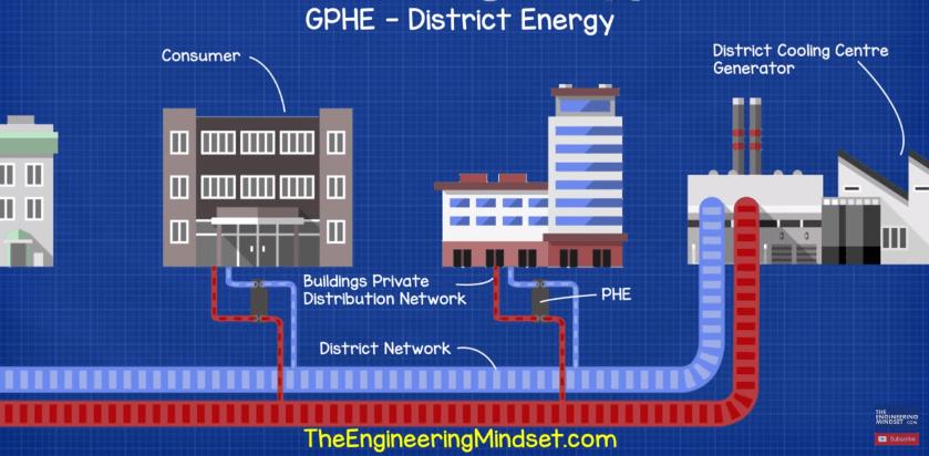 District energy plate heat exchanger