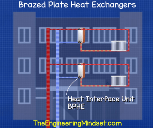 Heat interface unit brazed plate heat exchanger
