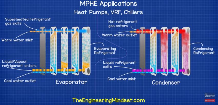Heat pump micro plate heat exchanger