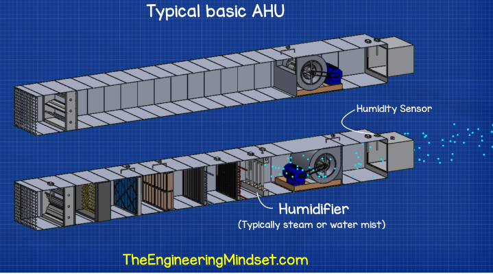 Humidity control Air Handling Unit